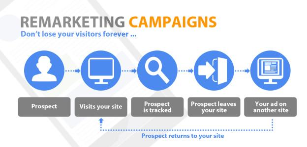 Už jste využili remarketing u svého webu přes FB?