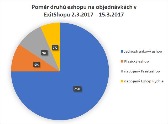 ExitShop poměr zastoupení eshopů