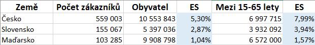 ExitShop demografická statistika