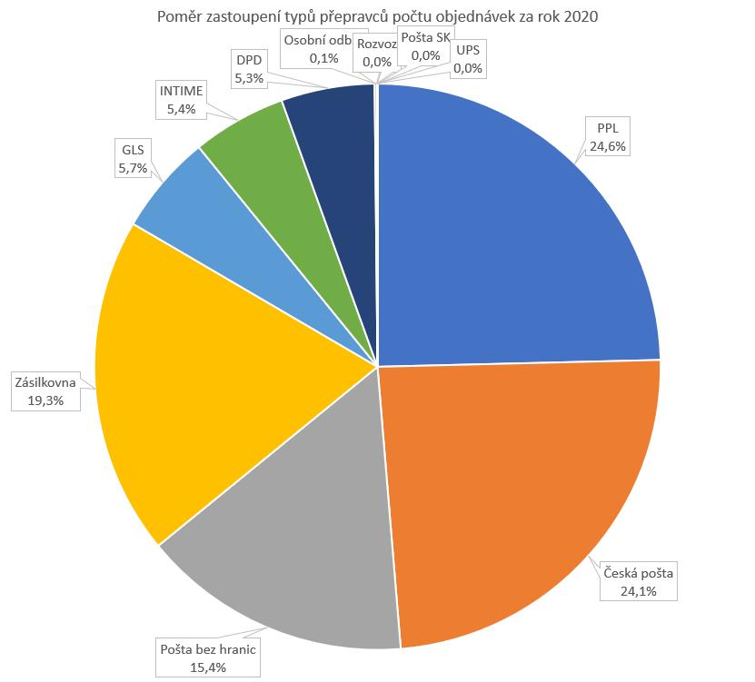 Poměr zastoupení typů přepravců počtu objednávek za rok 2020