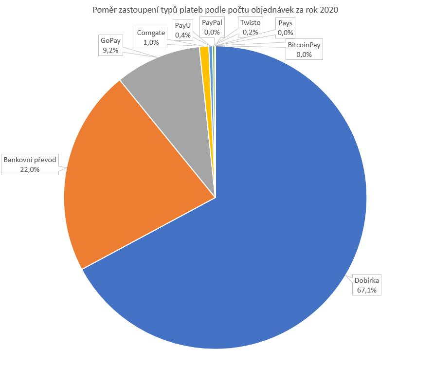 Poměr zastoupení typů plateb podle počtu objednávek za rok 2020
